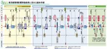 Like a rolling bean (new) 出来事録-東京都環境影響評価条例に定める基本手続